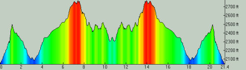 Elephant Mountain 35k Profile